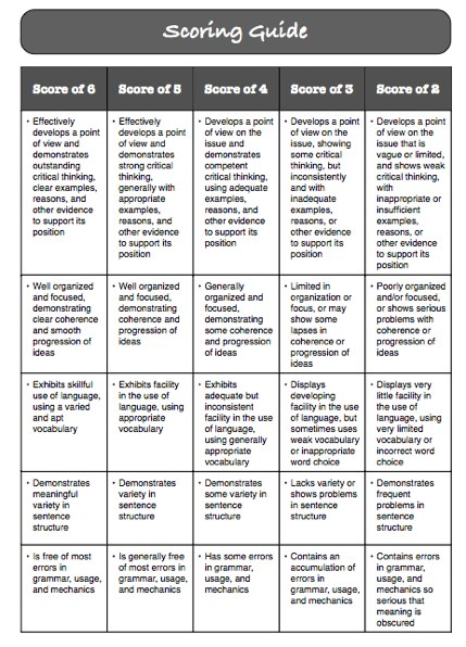 sat essay rubric pdf About essay scoring: the new sat essay has a different scoring rubric than the old essay, which we go over here for more of a complete understanding of what each point means for each area of scoring (reading, analysis, and writing), you can check that out on the college board's website about.